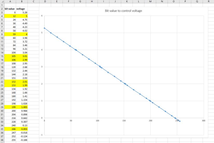 updated bit value to voltage